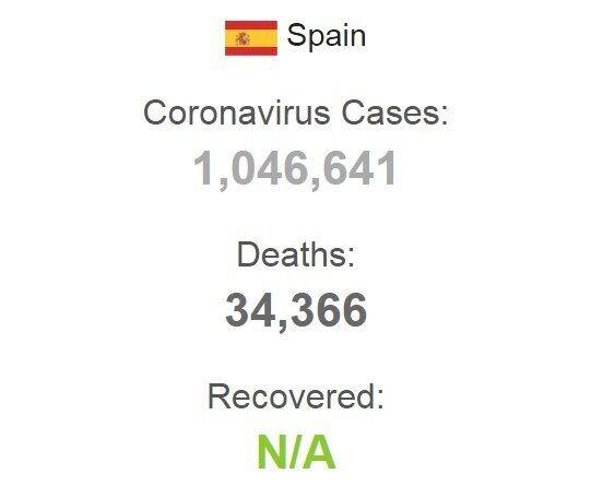 Показатели по заболеваемости коронавирусом в Испании.
