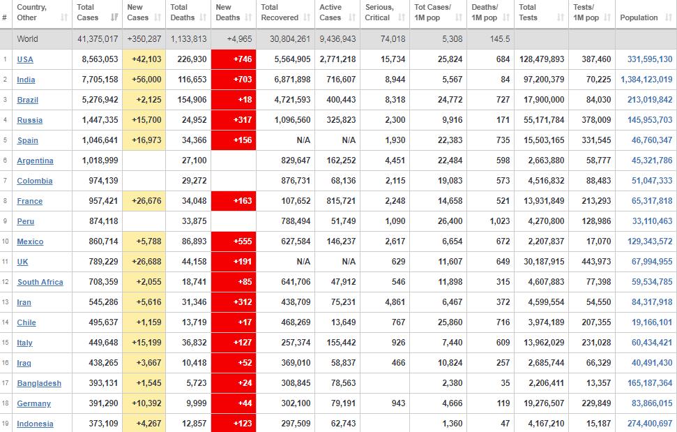 Рейтинг країн щодо захворюваності.