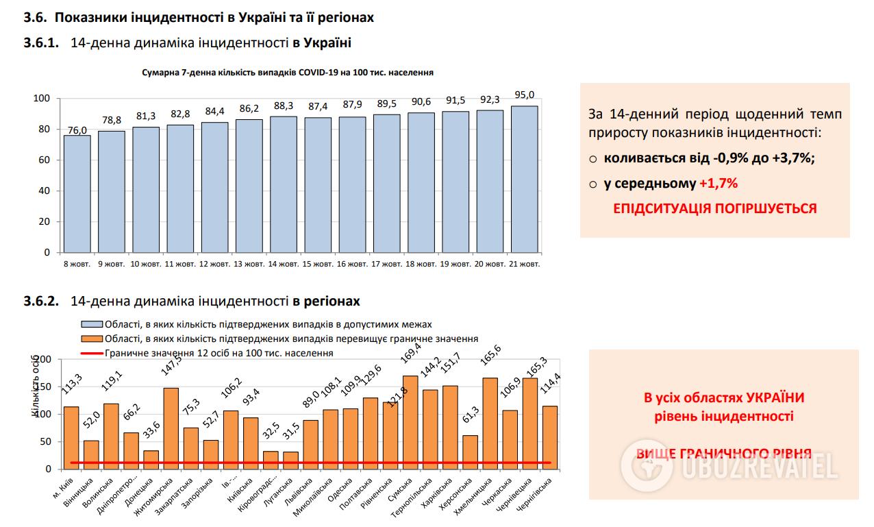 Показатели инцидентности в Украине.