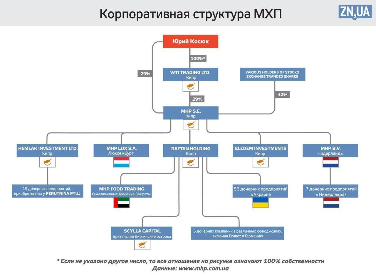 Крупнейший украинский экспортер курятины МХП уклоняется от уплаты налогов: названы причины