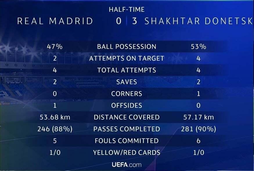 Статистика после первой половины