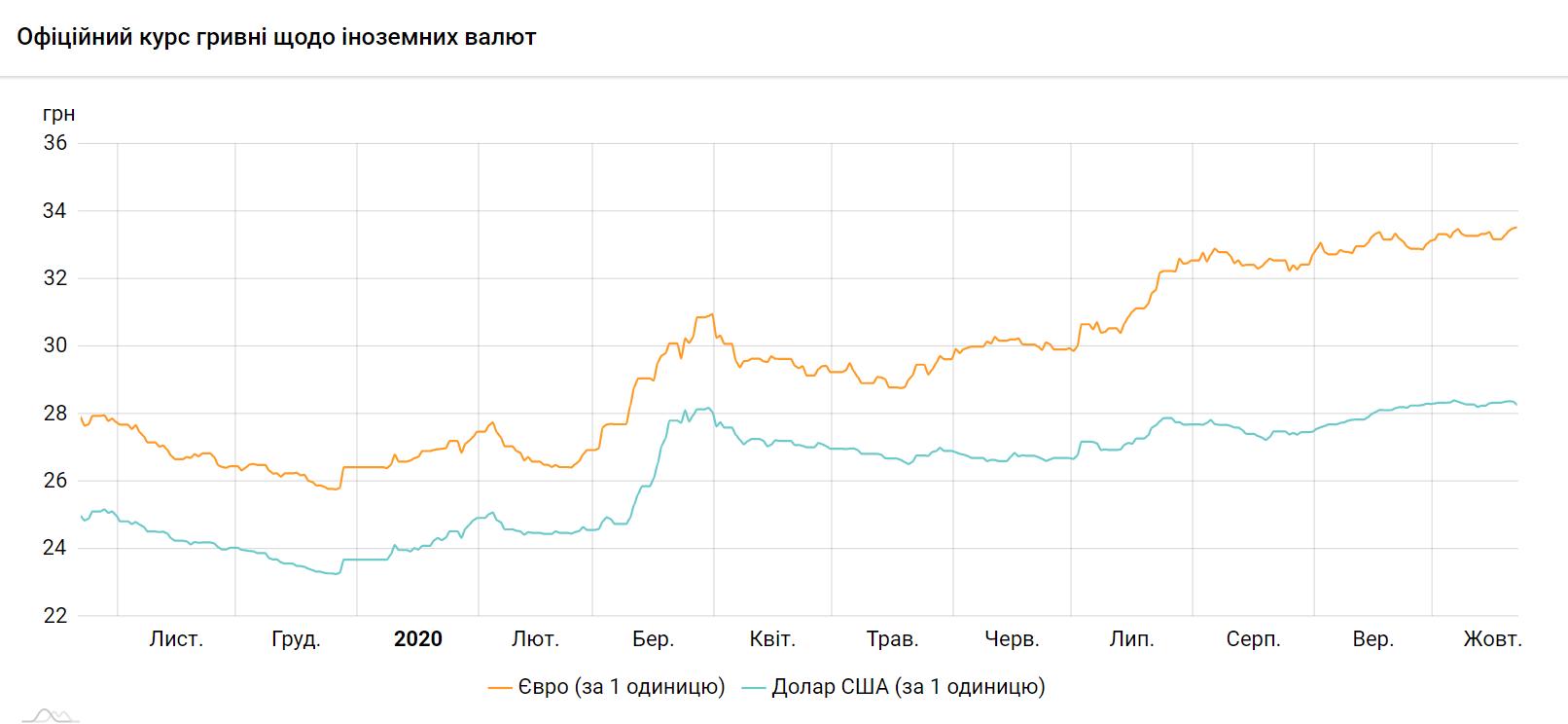 Долар і євро в Україні подешевшали