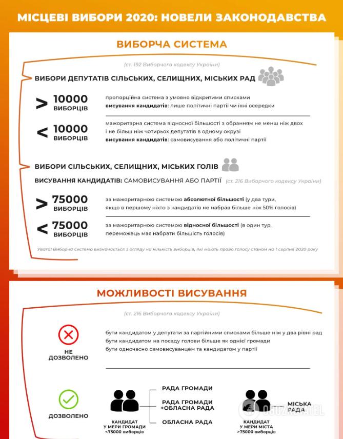 Новели виборчого законодавства в Україні