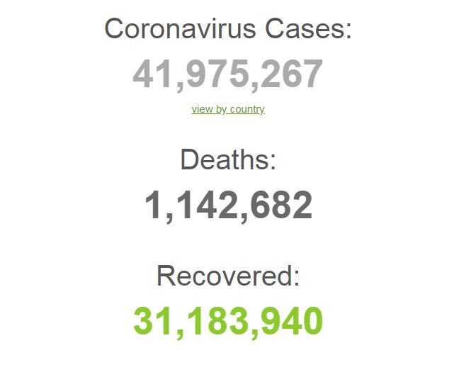 Ситуація з COVID-19 у світі.