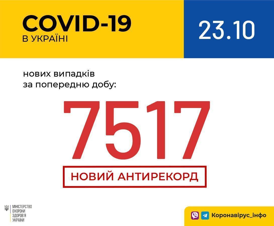 Украина установила рекорд по количеству новых случаев COVID-19 за сутки