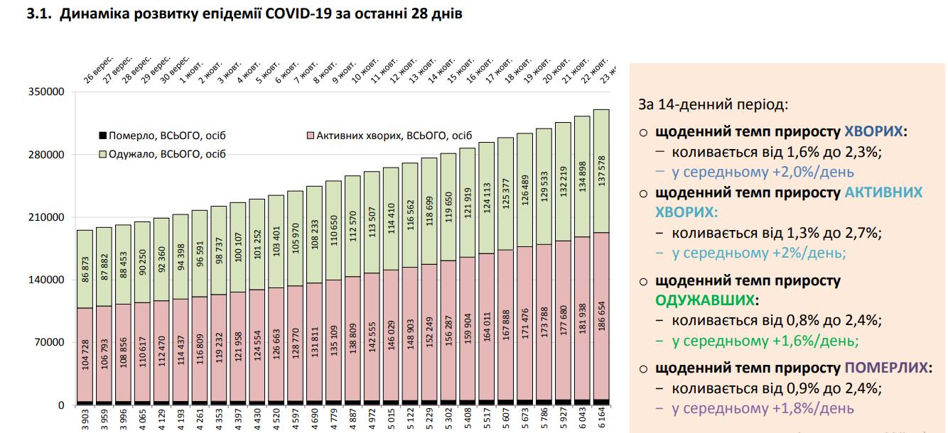 Динамика развития пандемии COVID-19 за последние 28 дней в Украине