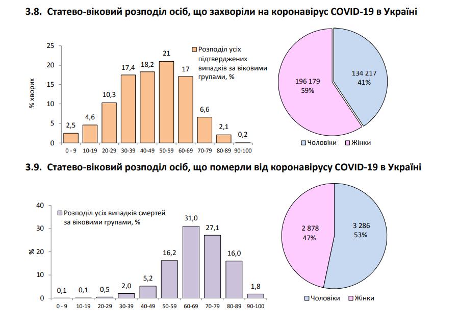 Данные по возрастному распределению заболевших COVID-19 в Украине