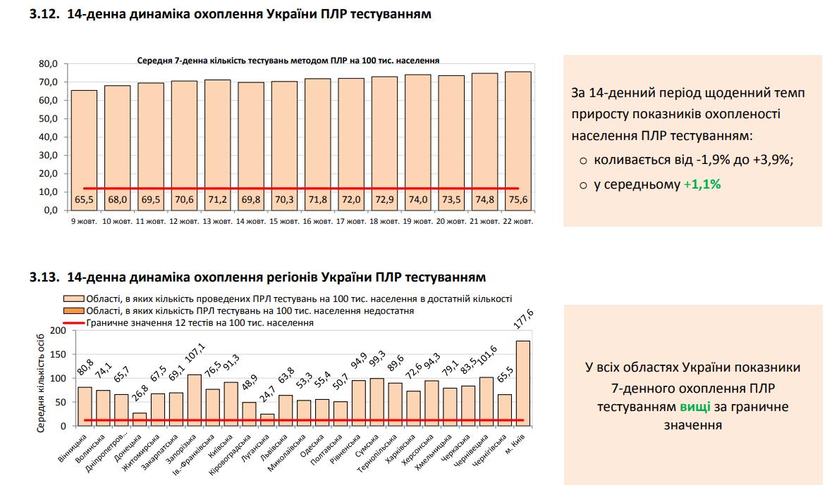 14-дневная динамика охвата Украины ПЦР-тестированием на коронавирус