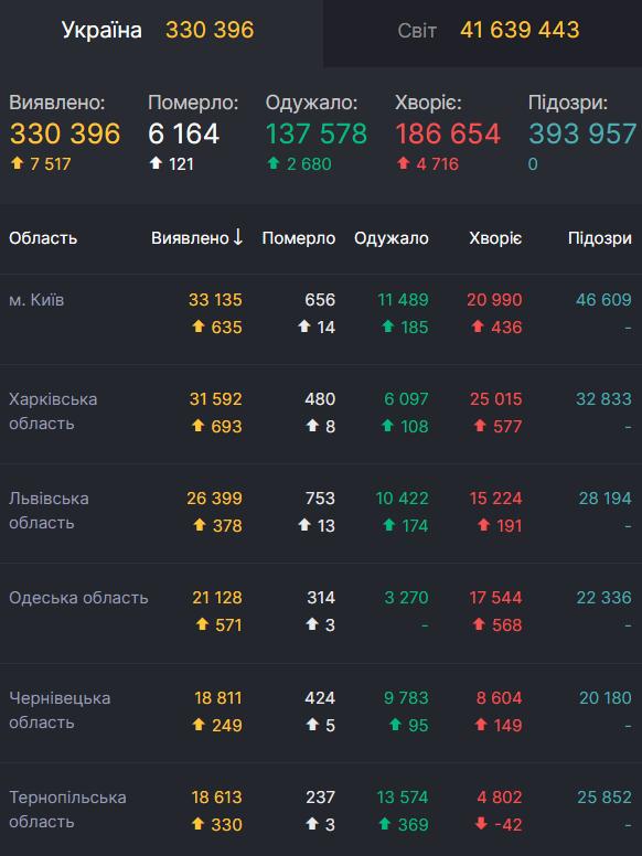 Данные по COVID-19 в областях Украины