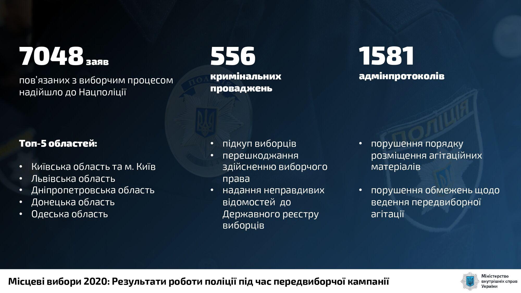 Аваков показав статистику масштабних порушень перед місцевими виборами в Україні