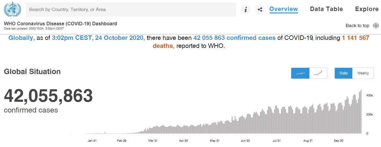 Общее количество случаев COVID-19