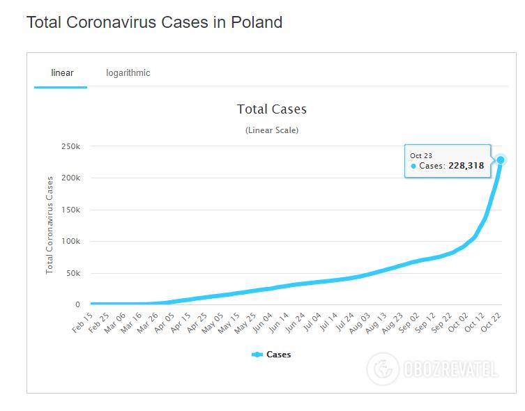 Статистика относительно COVID-19 в Польше