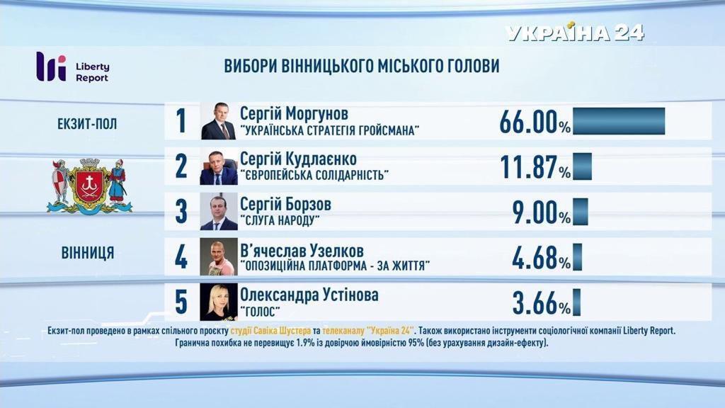Выборы городского главы Винницы