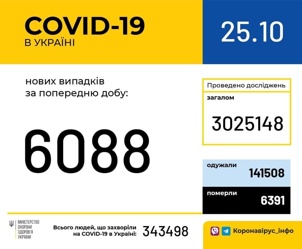 Facebook Министерства здравоохранения Украины