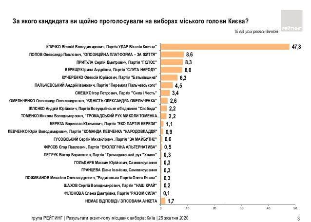 Выборы мэра Киева: результаты экзитполов