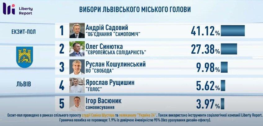 Данные экзитпола по выборам мэра Львова.