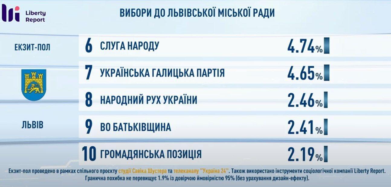 Данные экзитпола по выборам в горсовет.