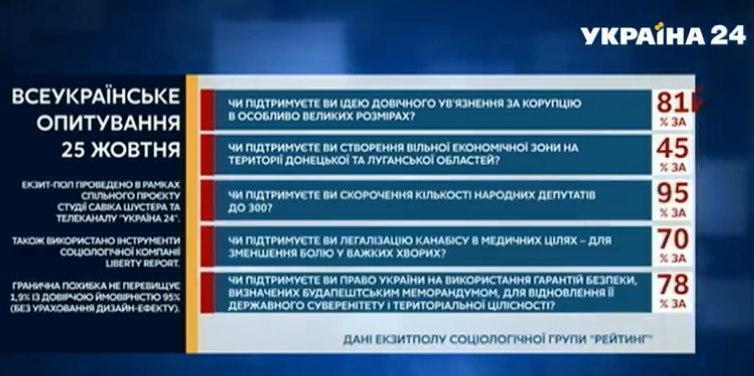 Первые результаты опроса Зеленского.