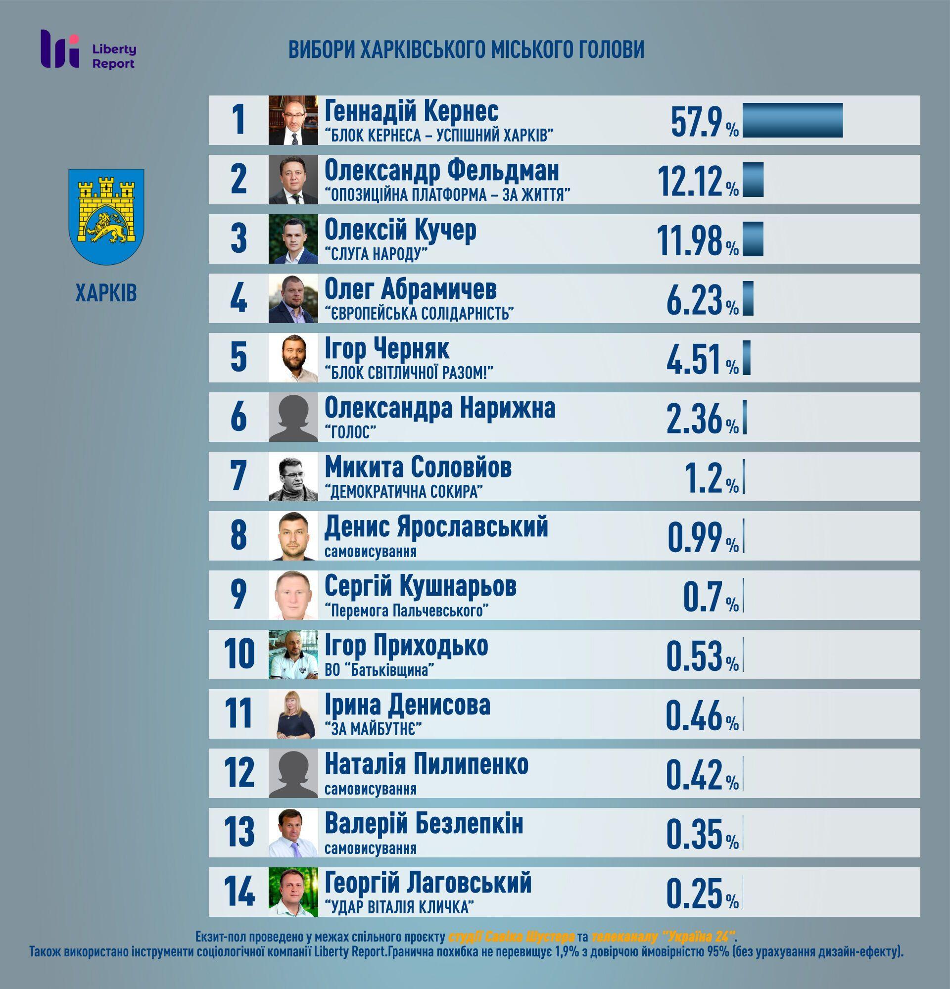 Предварительные результаты экзитпола по выборам мэра Харькова