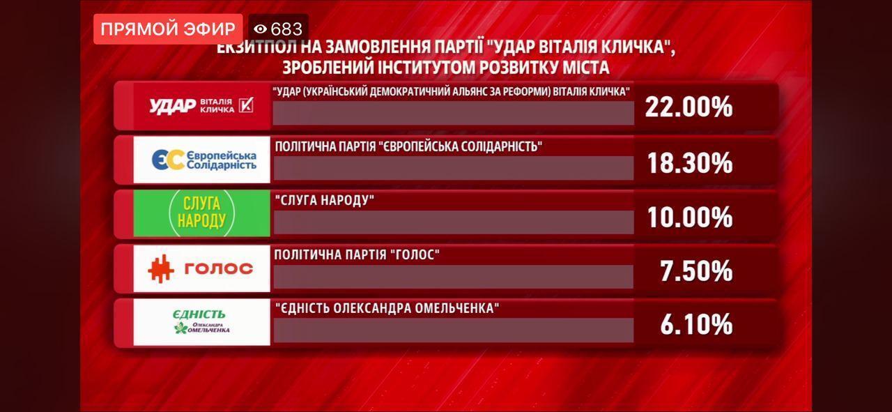 """В Киеве Кличко набрал 50,2%, его партия """"Удар"""" – 22%"""