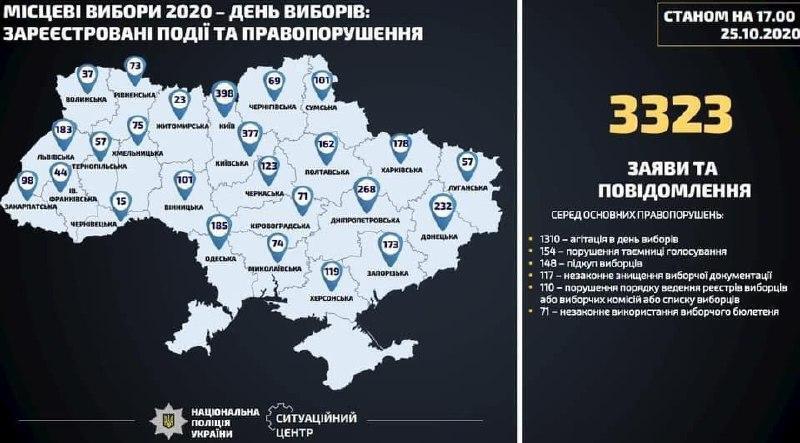 Нарушения на местных выборах-2020