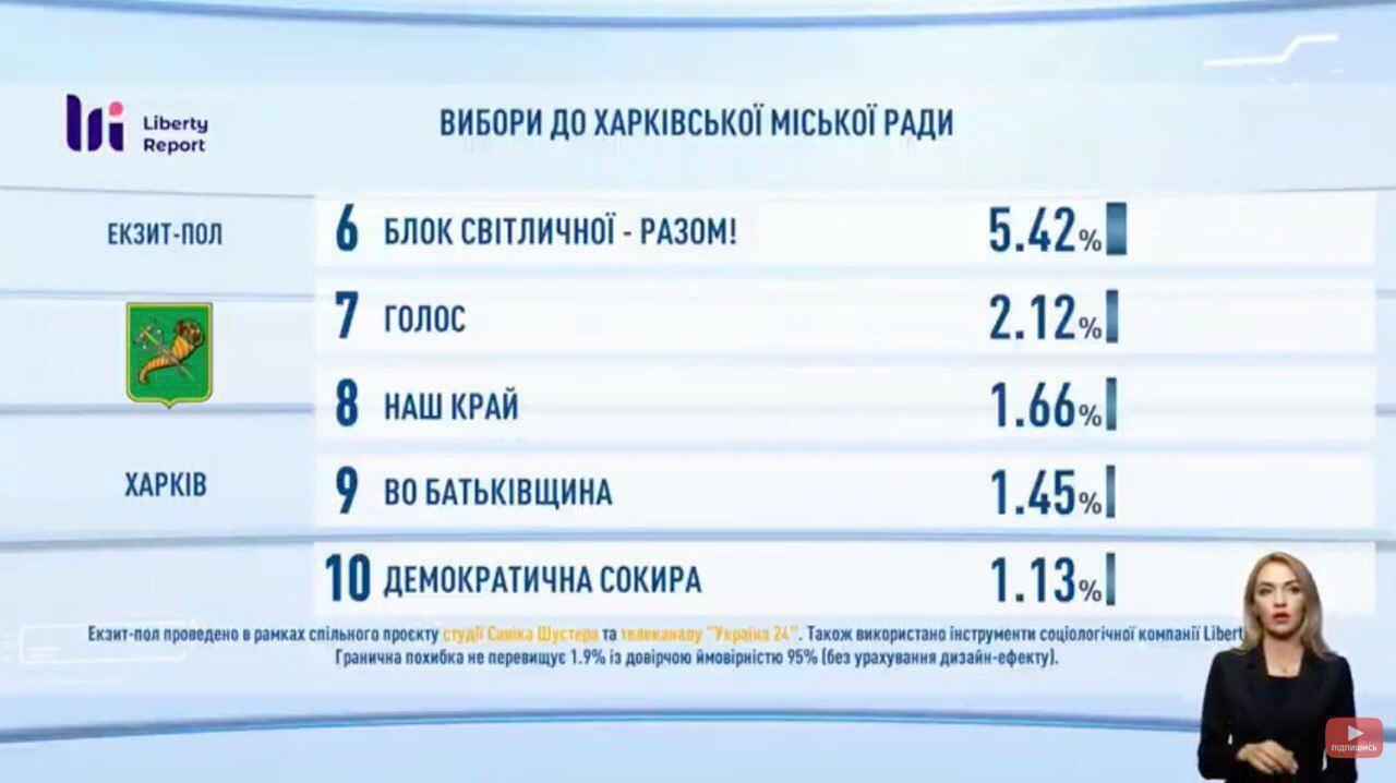 Предварительные результаты экзитпола относительно партий-кандидатов в горсовет Харькова