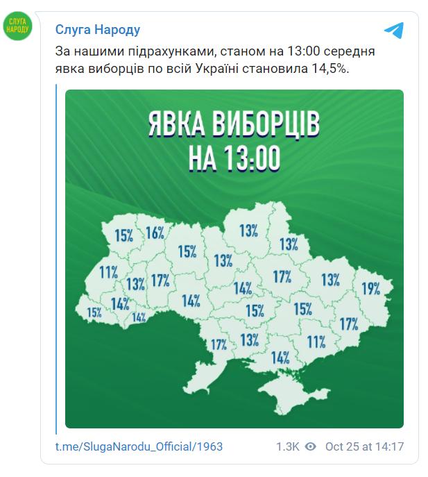 Явка избирателей в Украине.