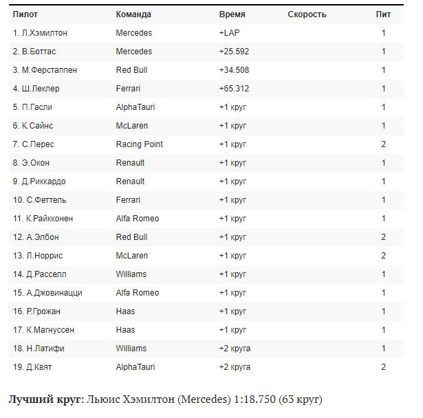 Результаты гонки