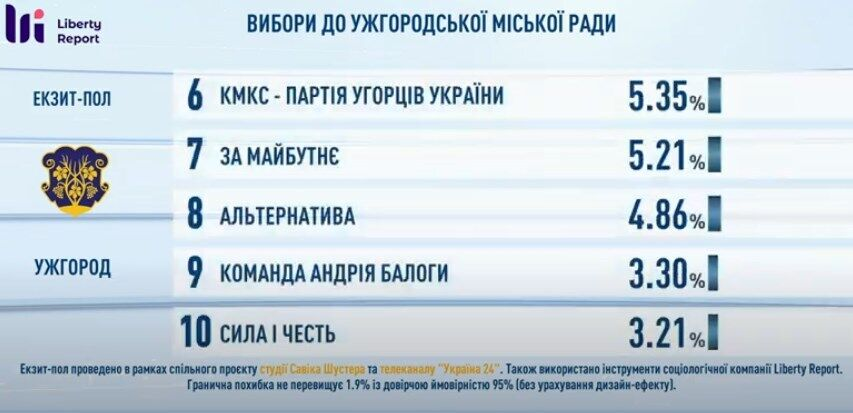 Результаты голосования в горсовет.