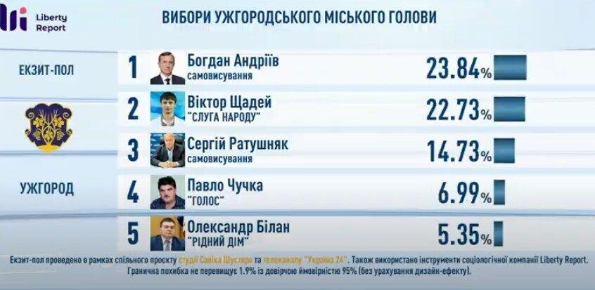 Результаты голосования за мэра Ужгорода.