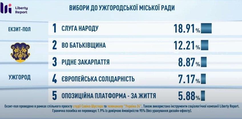 Экзитполы на местных выборах в Украине 25 октября: все результаты. Обновляется