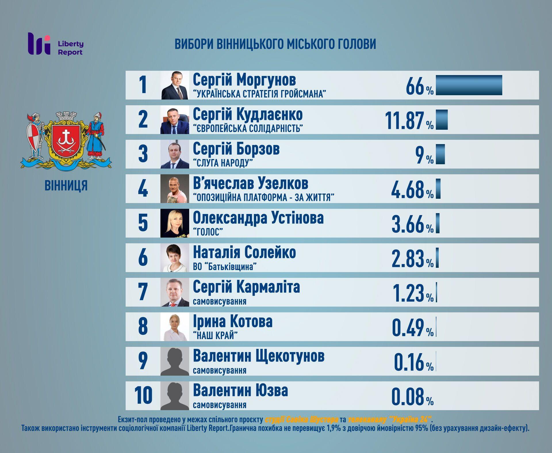 Выборы мэра Винницы: появились результаты экзитпола