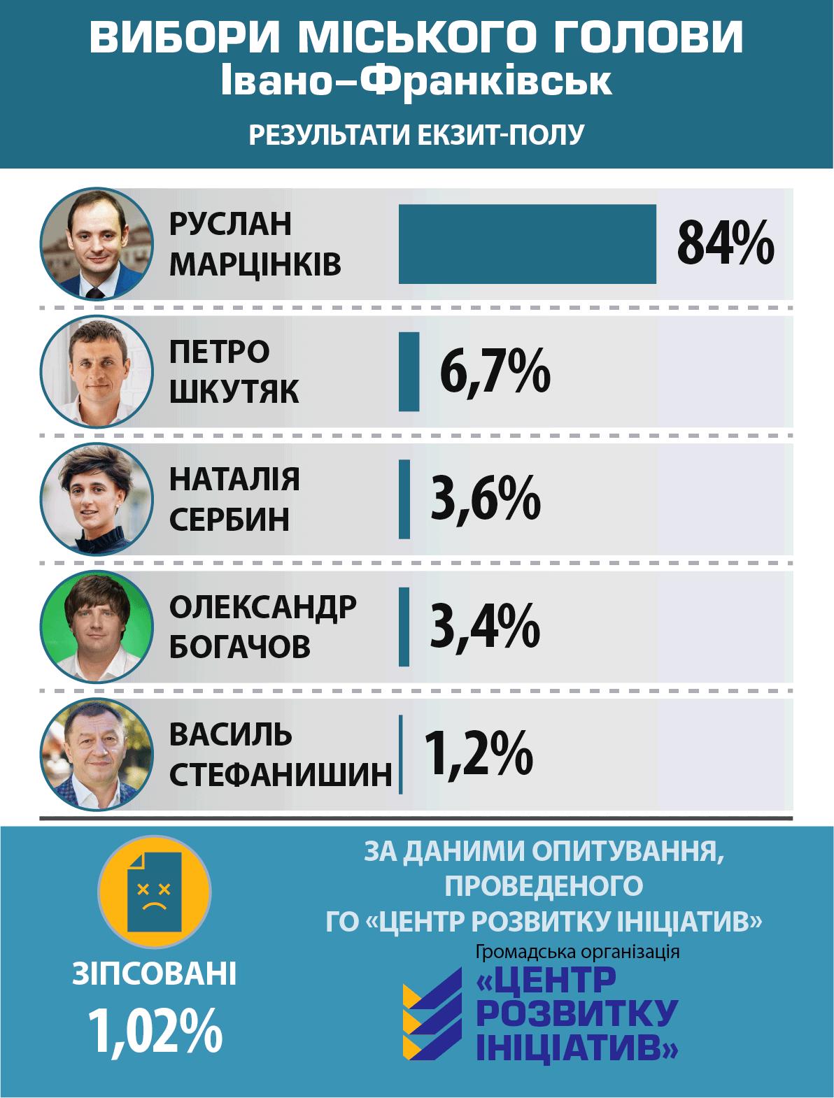 Выборы Ивано-Франковск
