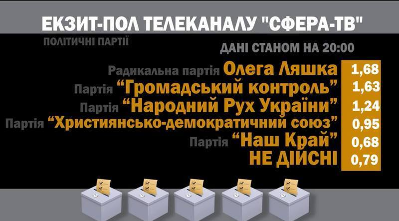 Выборы в горсовет Ривне