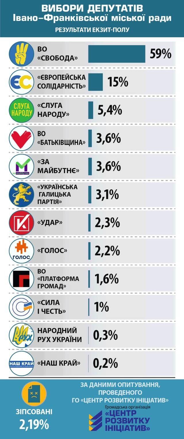 Выборы в горсовет Ивано-Франковска