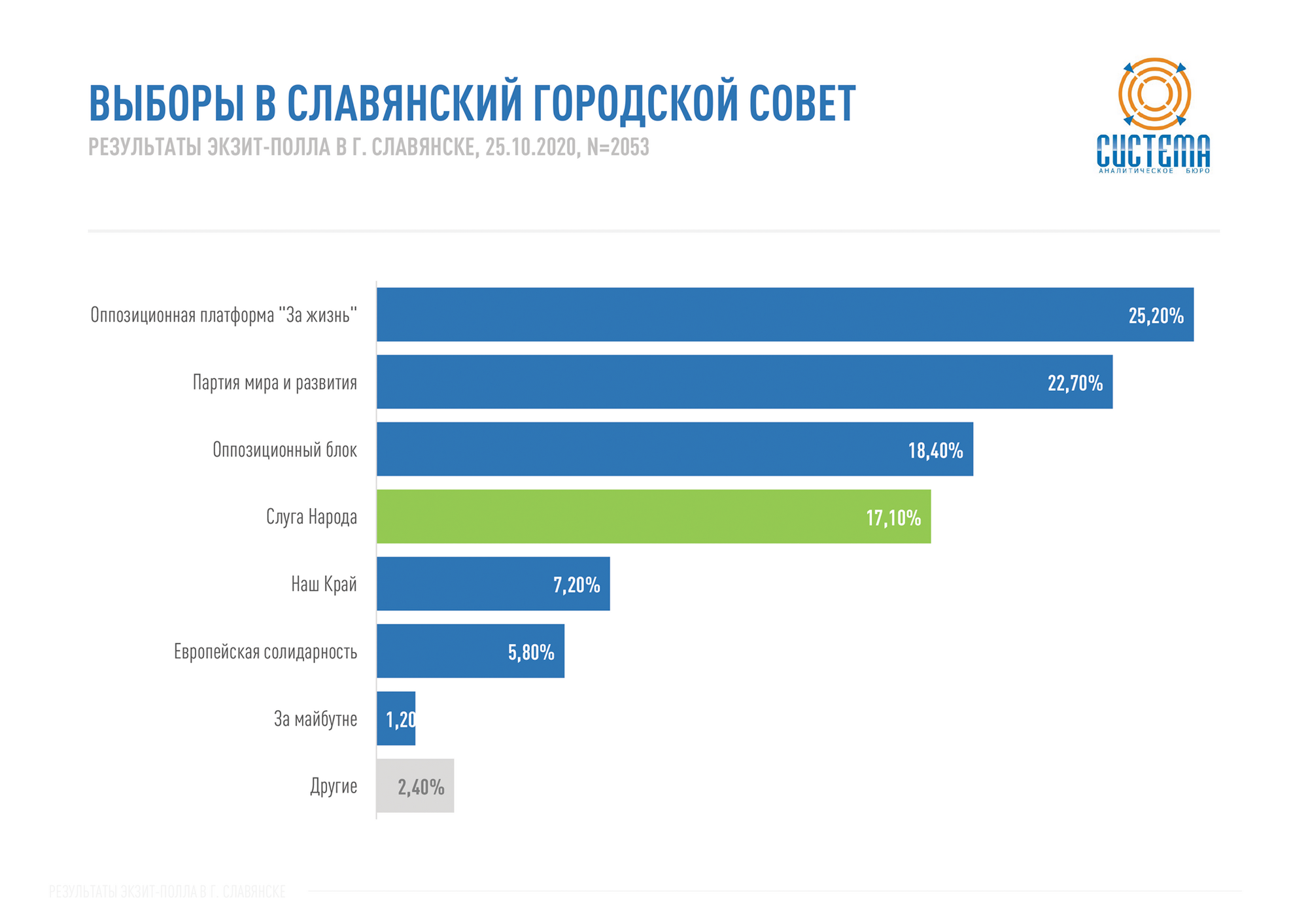 Выборы в Славянский городской совет.