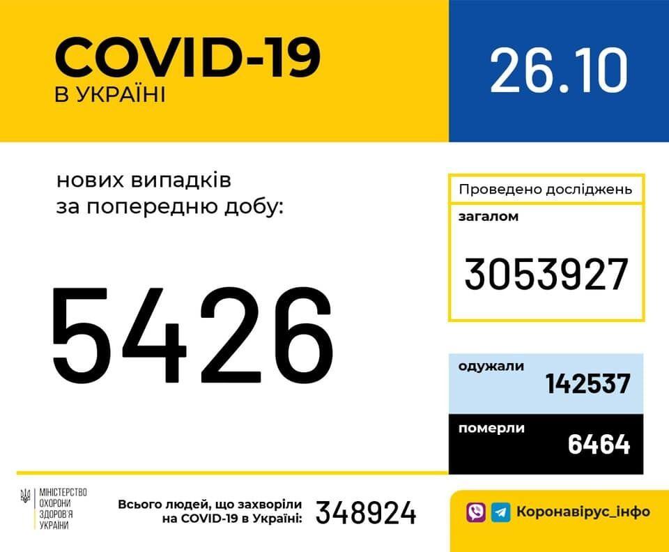 Коронавірусом в Україні заразилося ще понад 5 тисяч осіб: статистика МОЗ на 26 жовтня