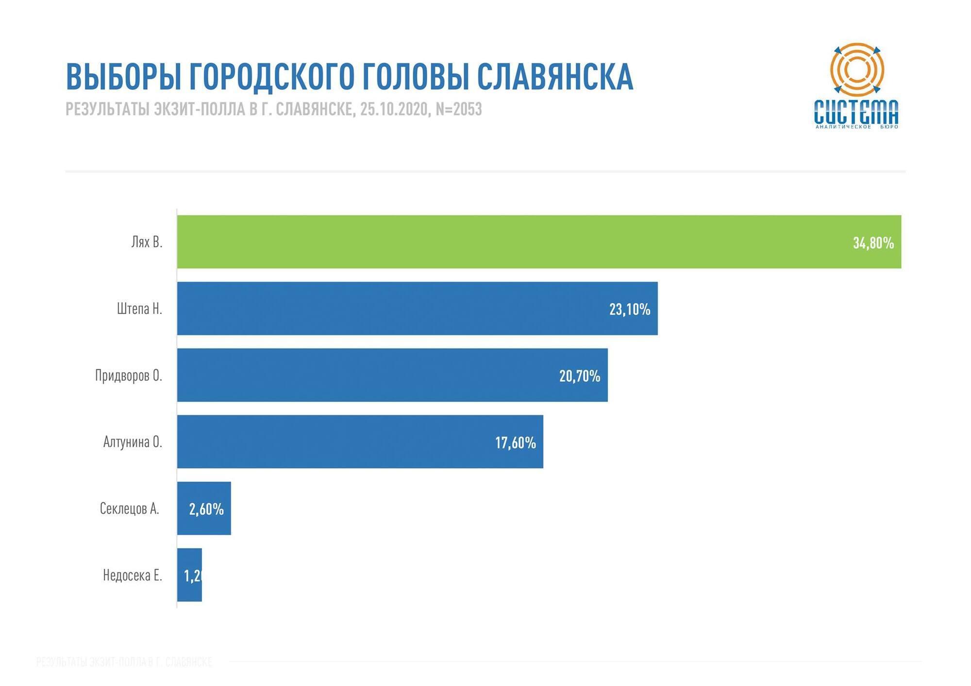 Выборы городского головы Славянска.