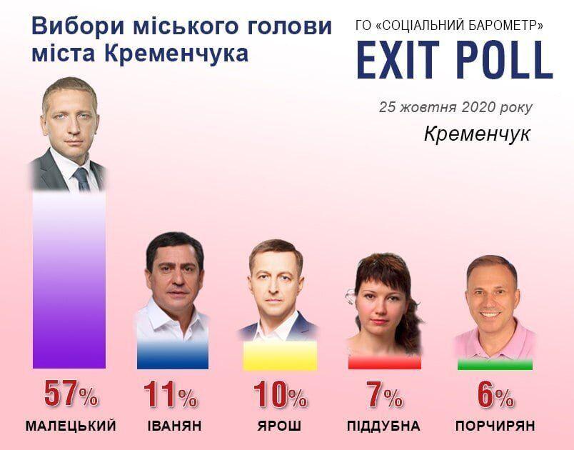 Выборы в Кременчуге
