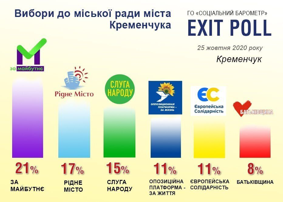 Выборы в городской совет Кременчуга