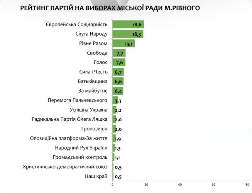 Результаты опроса по выборам в горсовет