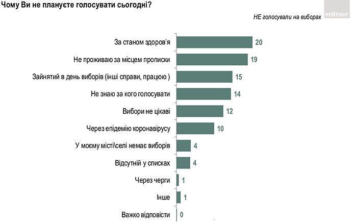 Чому українці не пішли на вибори