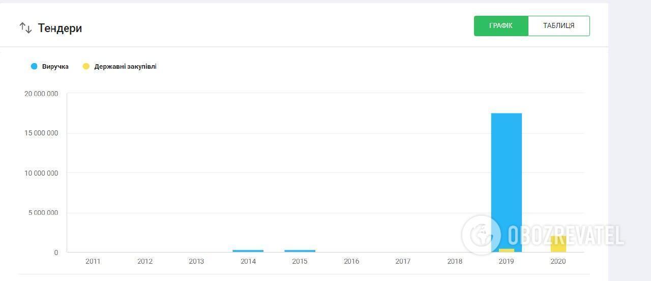 """""""Зе медіа"""" отримала великий тендер у 2020 році"""