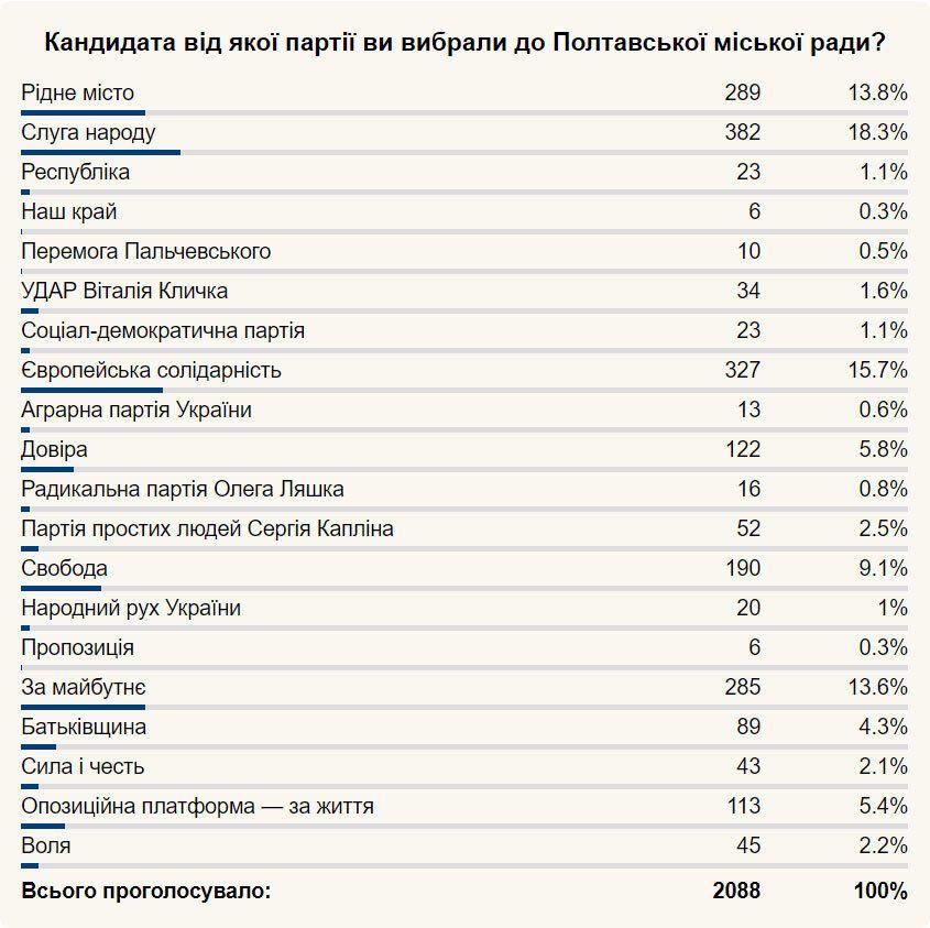 Предварительные результаты выборов в Полтаве