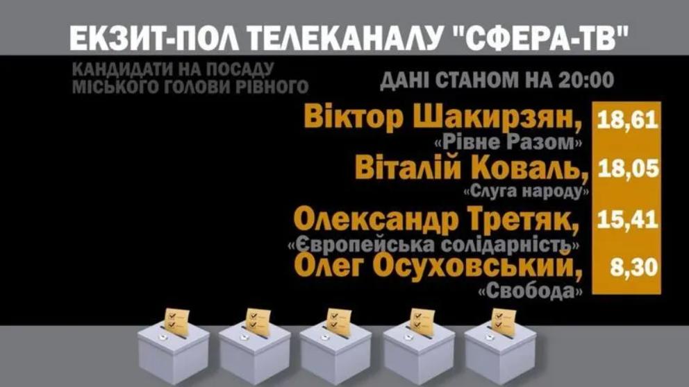Экзитполы на местных выборах в Украине: все результаты. Обновляется