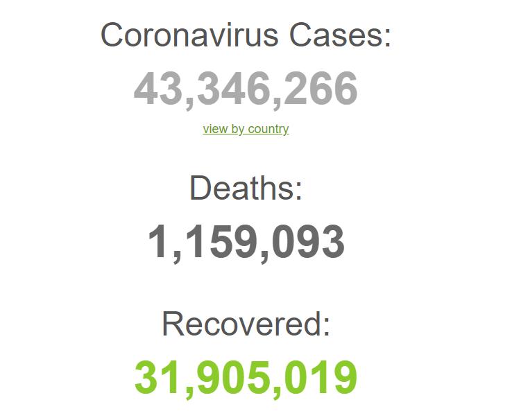 Заражено понад 43 млн.