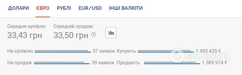 Курс євро на чорному ринку