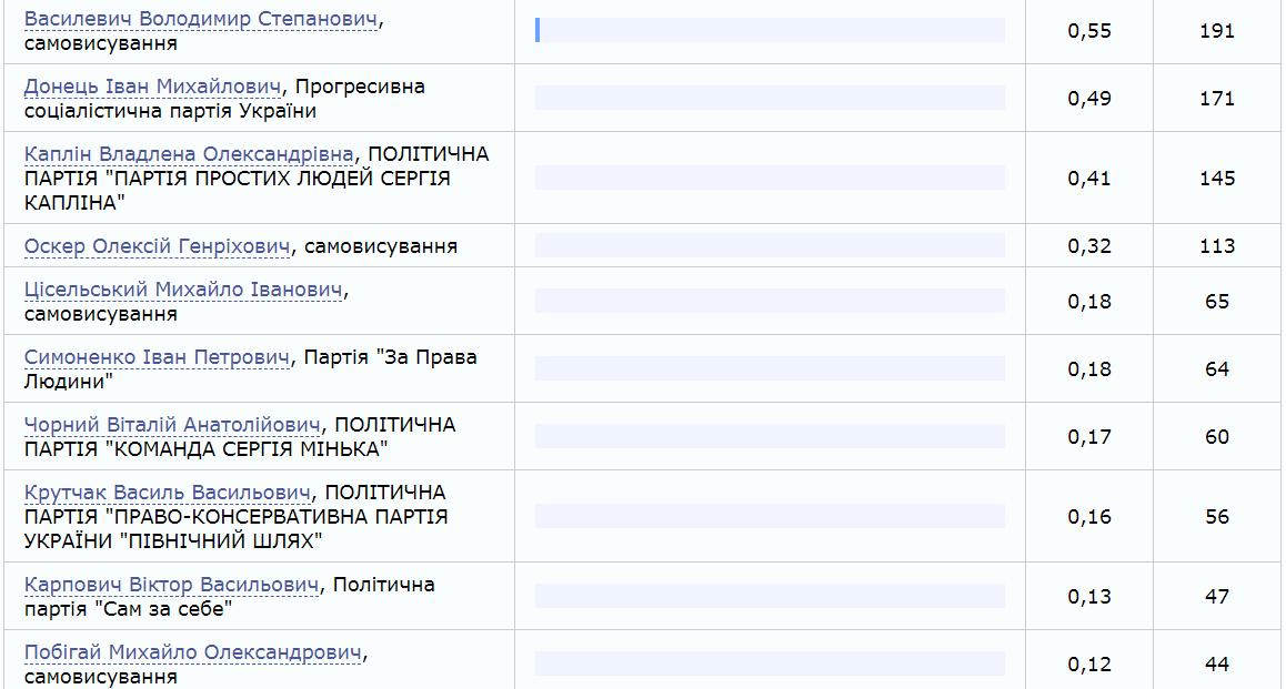 cvk.gov.ua