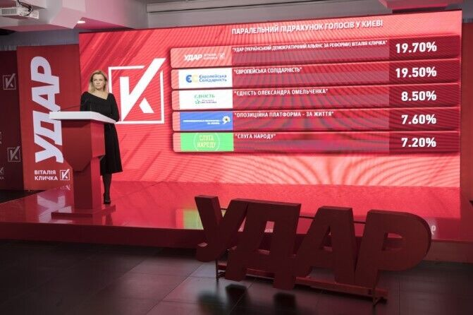УДАР проходить до Київради з результатом 19,7%