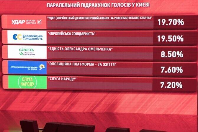 За даними паралельного підрахунку голосів, Кличко отримує 50,9% – штаб УДАРу